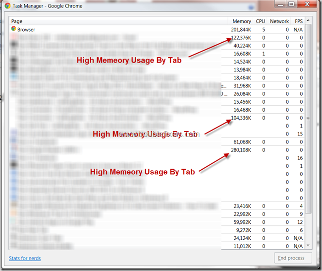 High Memory Usage Tabs In Chrome