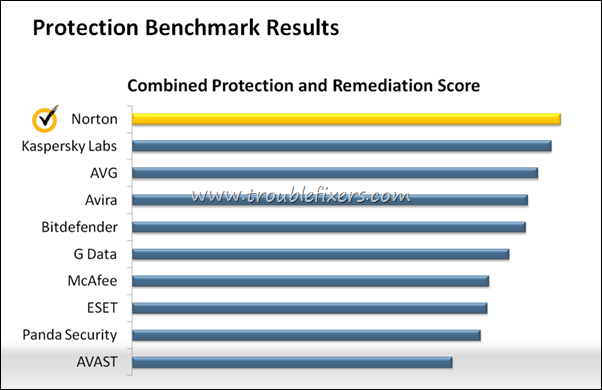 protection benchmark score norton