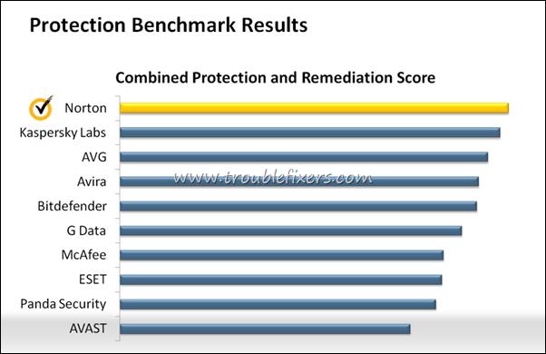 protection benchmark score norton