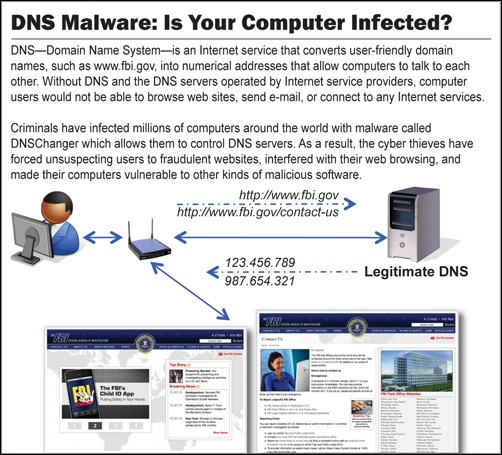 DNS Malware Information