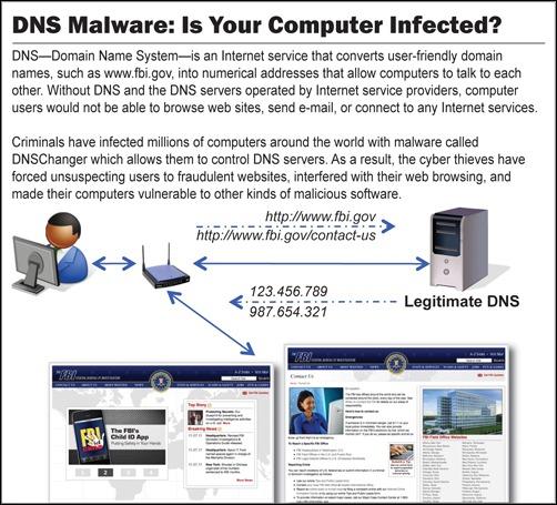 DNS Malware Information