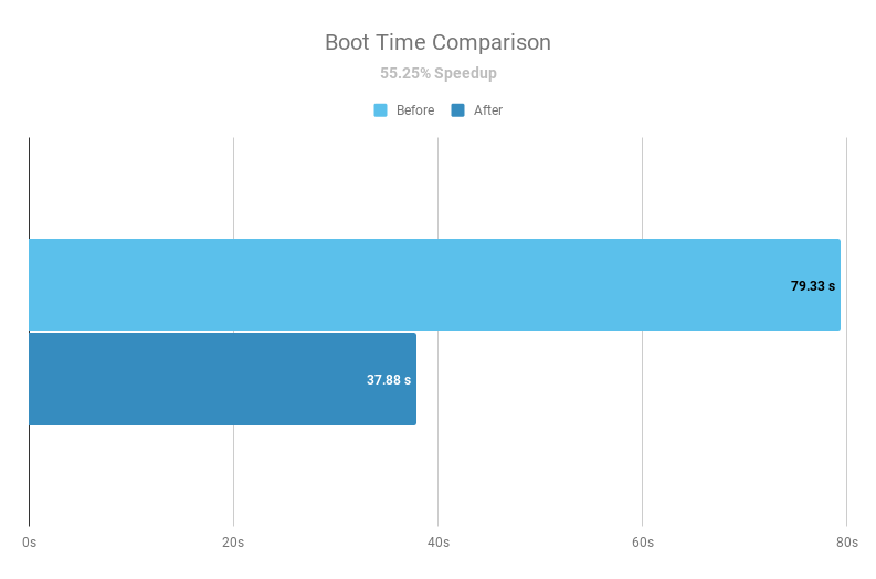 iolo system mechanic boot time benchmark